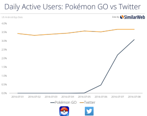 PokemonGo vs Twitter