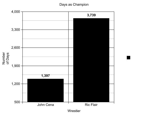 champgraph of cena and flair